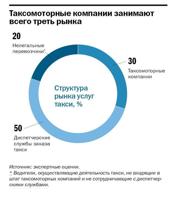 Рейтинг таксомоторных компаний 2