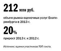 Рейтинг оценочных компаний Екатеринбурга 2016 9
