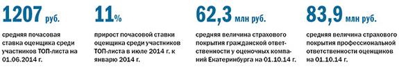 Рейтинг оценочных компаний Екатеринбурга 2016 10