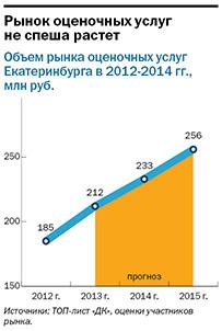 Рейтинг оценочных компаний Екатеринбурга 2016 13