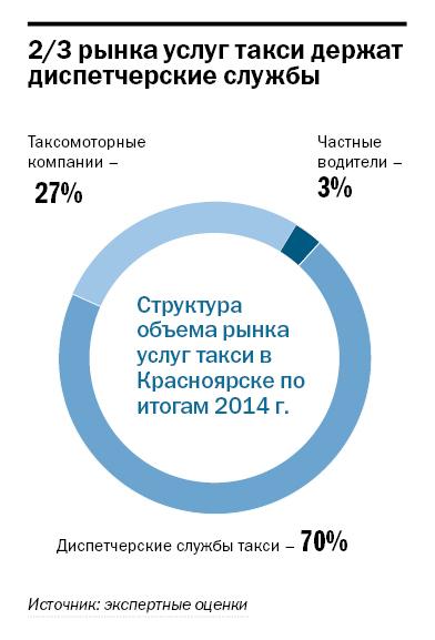 Рейтинг таксомоторных компаний в Красноярске 1