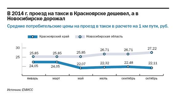 Рейтинг таксомоторных компаний в Красноярске 3