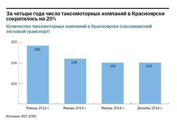 Рейтинг таксомоторных компаний в Красноярске 2