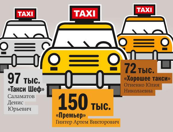 Рейтинг таксомоторных компаний в Красноярске 4