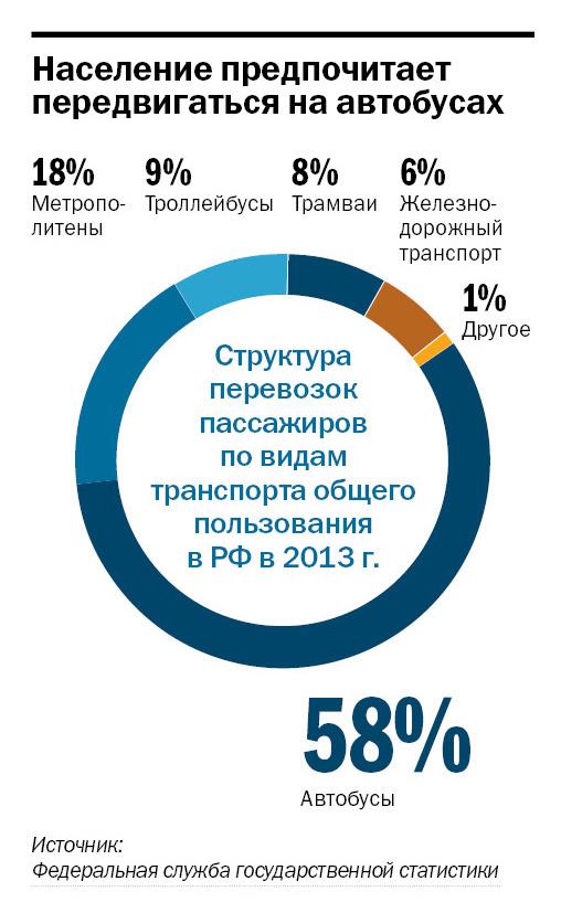 Рейтинг таксомоторных компаний в Ростове-на-Дону 1