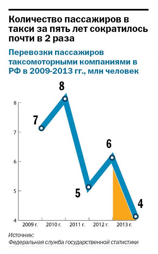 Рейтинг таксомоторных компаний в Ростове-на-Дону 2