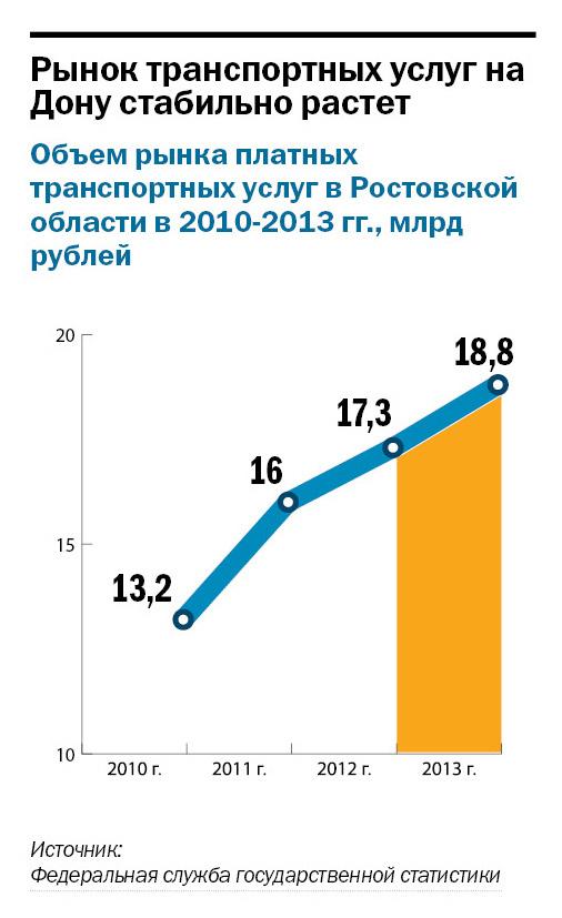 Рейтинг таксомоторных компаний в Ростове-на-Дону 3