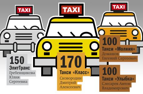 Рейтинг таксомоторных компаний 4