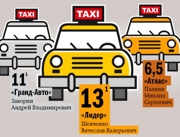 Рейтинг таксомоторных компаний в Новосибирске 2