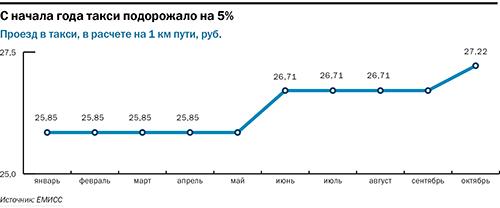 Рейтинг таксомоторных компаний в Новосибирске 1