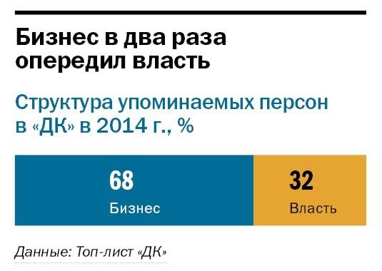 Рейтинг упоминаемых персон и компаний в Челябинске 2