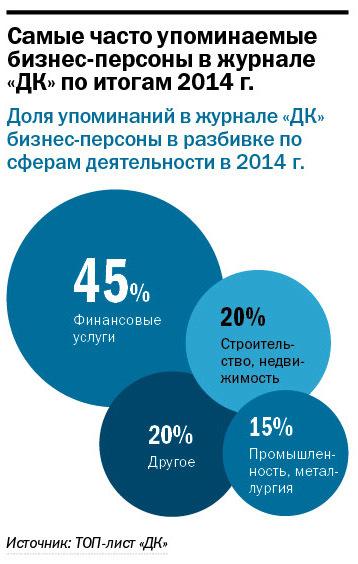 Рейтинг упоминаемых персон и компаний в Екатеринбурге 2014 2