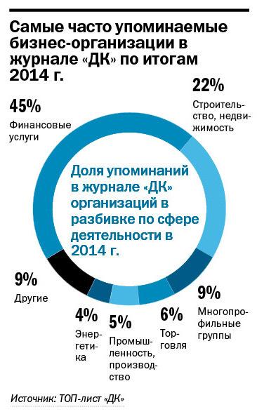Рейтинг упоминаемых персон и компаний в Екатеринбурге 2014 3