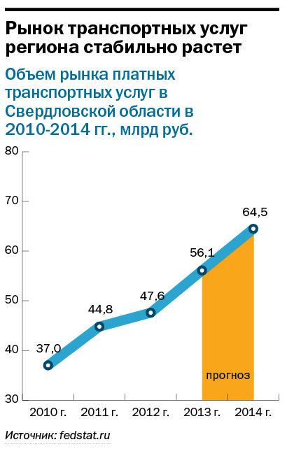 Рейтинг таксомоторных компаний в Екатеринбурге 2014 4