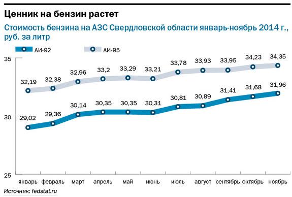 Рейтинг таксомоторных компаний в Екатеринбурге 2014 2