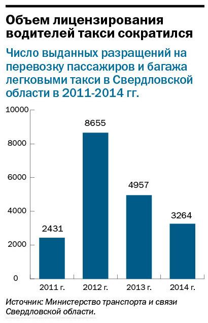 Рейтинг таксомоторных компаний в Екатеринбурге 2014 1