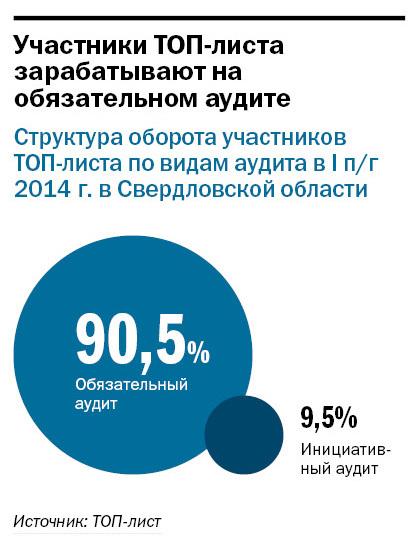 Рейтинг аудиторских компаний Екатеринбурга 2014 1