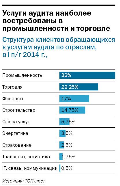 Рейтинг аудиторских компаний Екатеринбурга 2014 2