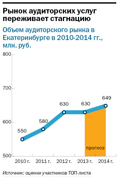 Рейтинг аудиторских компаний Екатеринбурга 2014 3