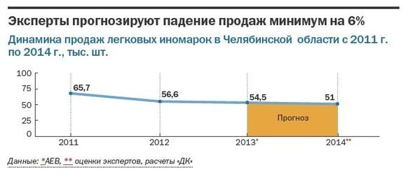 Рынок новых авто в Челябинской области упал на 16,6%, и отложенного спроса не будет 2