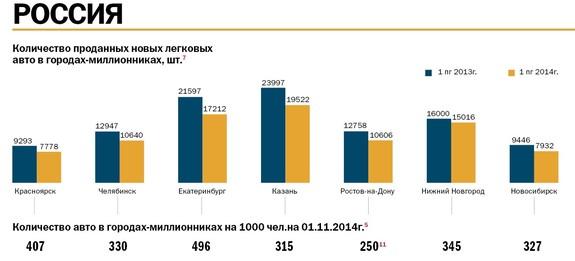 Рынок новых авто в Челябинской области упал на 16,6%, и отложенного спроса не будет 1