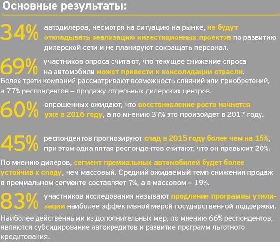 В 2015 году спрос на автомобили в России продолжит падать 1