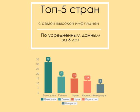 Топ-5 стран с самой высокой инфляцией