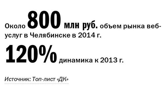 Рейтинг веб-студий и интернет-агентств Челябинска 2014 1