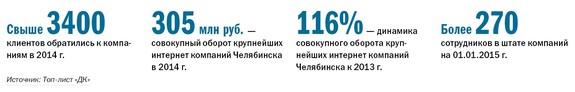 Рейтинг веб-студий и интернет-агентств Челябинска 2014 2