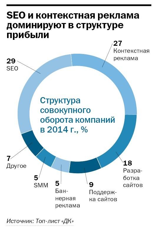 Рейтинг веб-студий и интернет-агентств Челябинска 2014 3