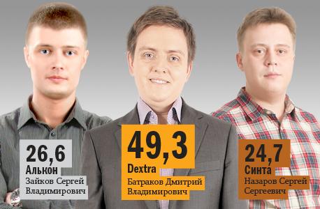 Рейтинг веб-студий и интернет-агентств Челябинска 2014 4