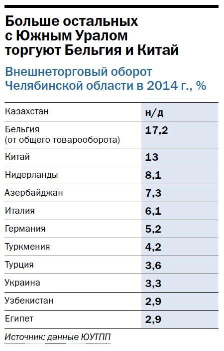 Санкции ударили по предприятиям ВЭД Челябинской области. Деловая активность упала на треть 1