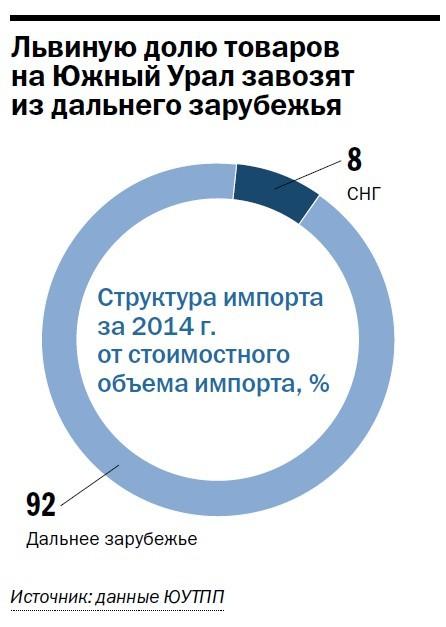 Санкции ударили по предприятиям ВЭД Челябинской области. Деловая активность упала на треть 2