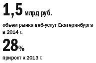 Рейтинг веб-студий и интернет-агентств  Екатеринбурга 2014 1