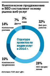 Рейтинг веб-студий и интернет-агентств  Екатеринбурга 2014 2