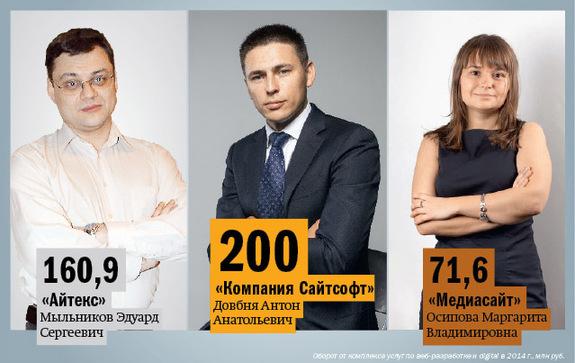 Рейтинг веб-студий и интернет-агентств  Екатеринбурга 2014 3
