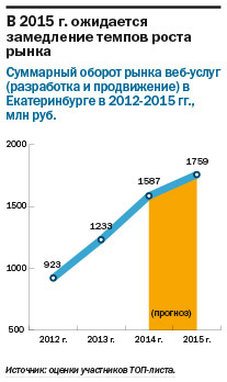 Рейтинг веб-студий и интернет-агентств  Екатеринбурга 2014 8