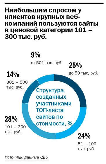 Рейтинг веб-компаний Нижнего Новгорода 2