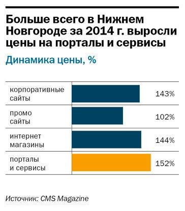 Рейтинг веб-компаний Нижнего Новгорода 3