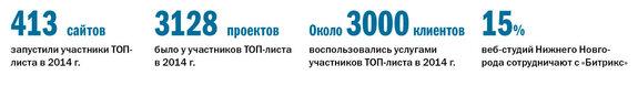 Рейтинг веб-компаний Нижнего Новгорода 1