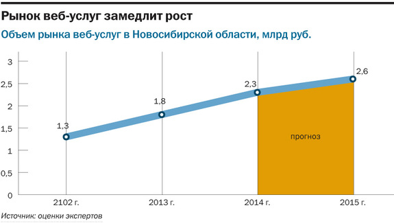 Рейтинг веб-студий и интернет-агентств Новосибирска 5