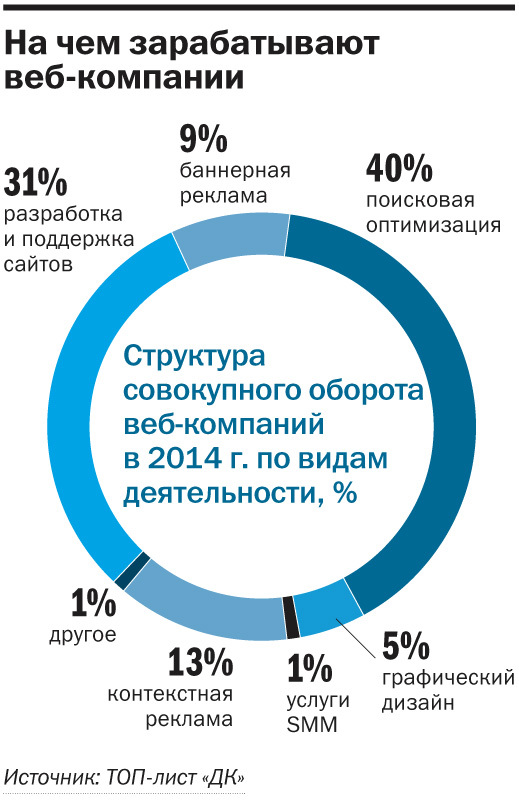 Рейтинг веб-студий и интернет-агентств Новосибирска 1