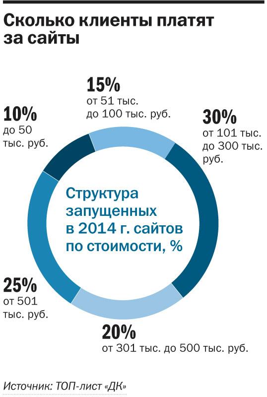 Рейтинг веб-студий и интернет-агентств Новосибирска 2