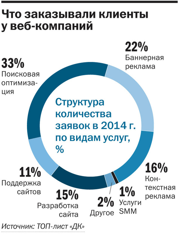 Рейтинг веб-студий и интернет-агентств Новосибирска 3