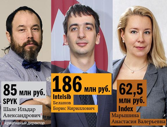 Рейтинг веб-студий и интернет-агентств Новосибирска 4