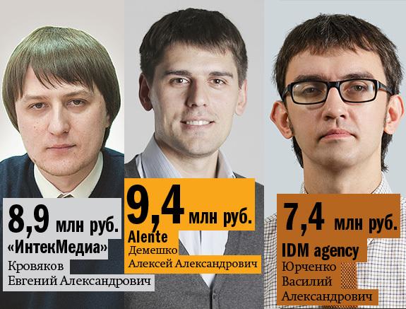 Рейтинг веб-студий Красноярска 3