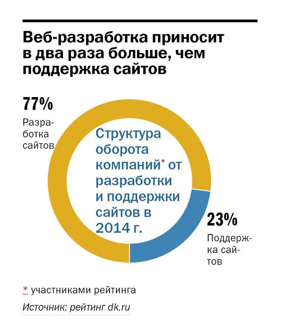 Рейтинг веб-студий Красноярска 1
