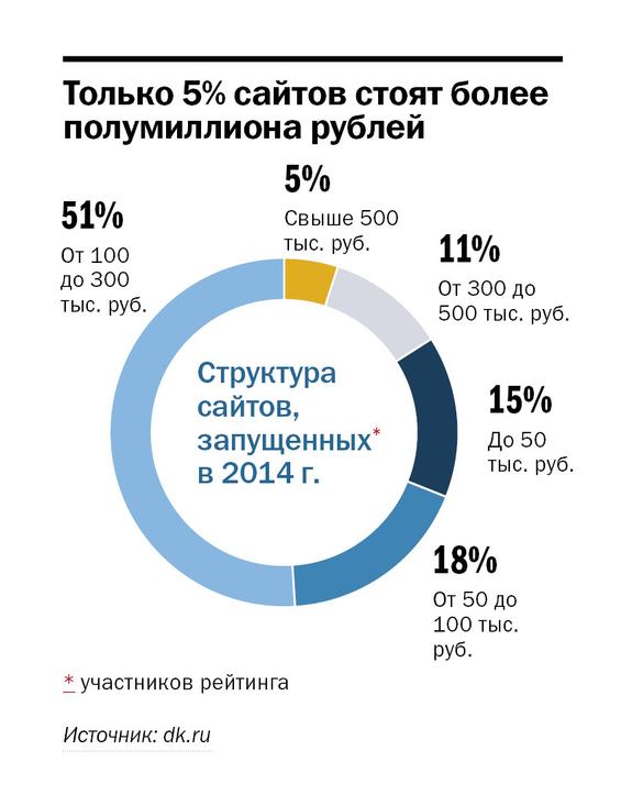 Рейтинг веб-студий Красноярска 2