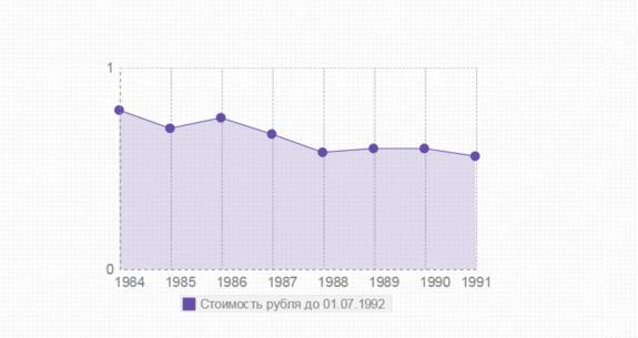 Стоимость рубля до 1992 года