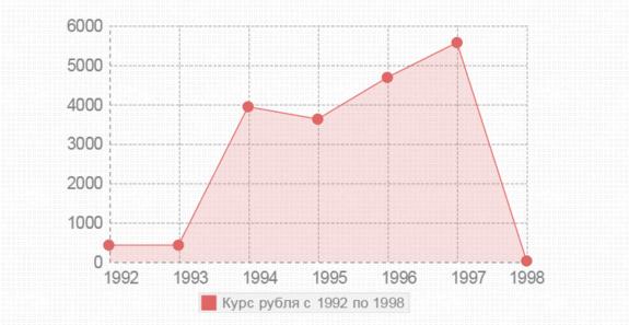 Стоимость рубля с 1992 по 1998 годы